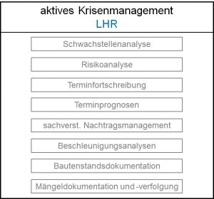 Aktives Krisenmanagement